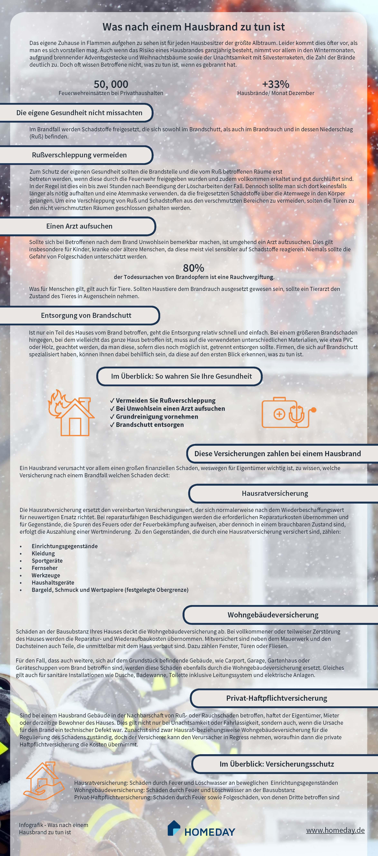 Hier würden Sie einen illustrierten Text zum Thema das richtige Verhalten nach einem Hausbrand sehen.