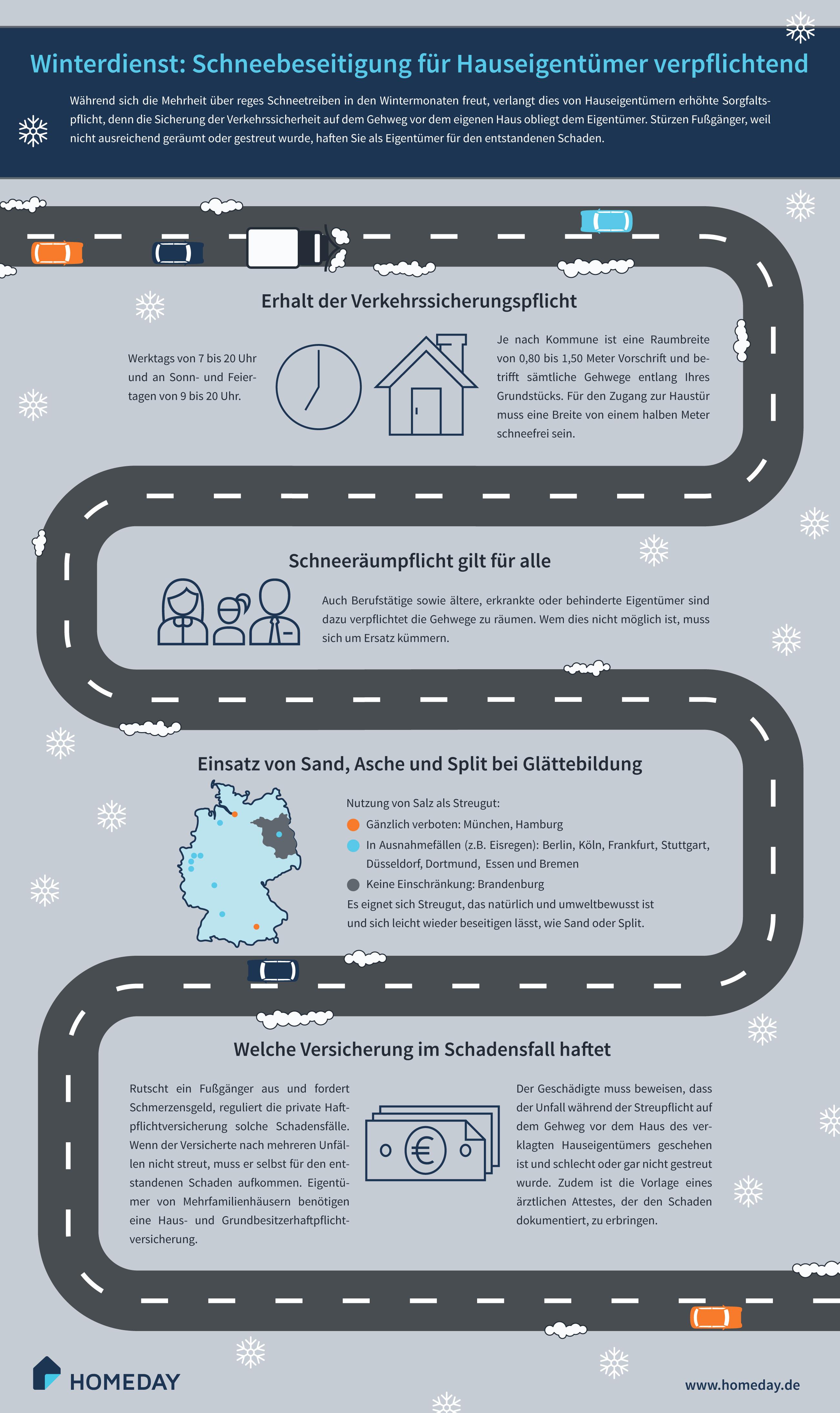 """Hier würden Sie eine Infografik zum Thema """"Winterdienst"""" sehen."""