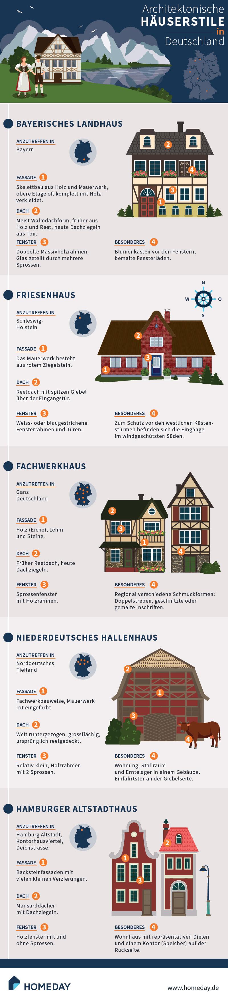 Hier würden Sie das Bild einer Infografik zum Thema architektonische Häuserstile sehen.